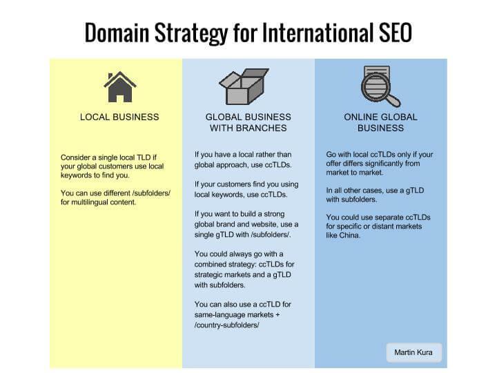 Choosing Domain Names for International SEO