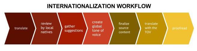 internationalization workflow