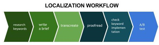 localization workflow